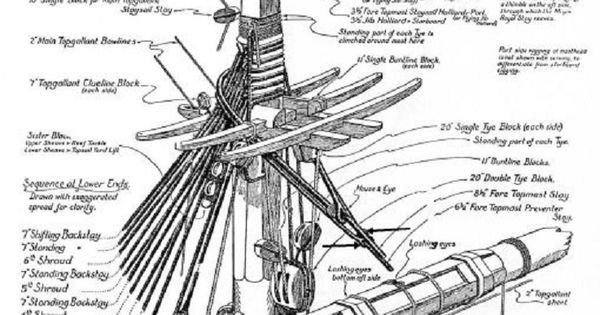www.pinterest.com/1895gunner/ Rigging Topmast Diagram