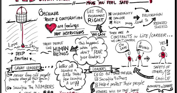Visual Notes on TED Talk