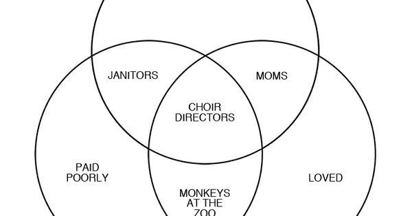The choir director's Venn diagram. at least I'm in good