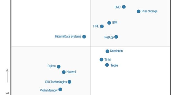 Gartner Names Pure Storage a Leader in Solid-State Arrays