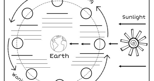 Assessment and Moon phases on Pinterest
