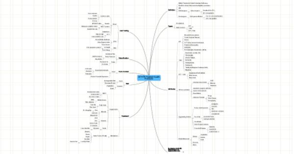 MindMeister Mind Map: MTHFR Related Health Problems