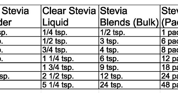 Conversion chart for substituting sugar with Stevia, both