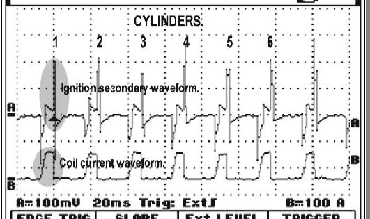 Faulty ignition analysis and the current hump or waveform