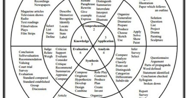 Don't Miss This Awesome Bloom's Taxonomy Wheel