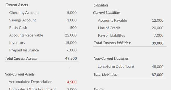 What is a balance sheet? Great examples and definitions in