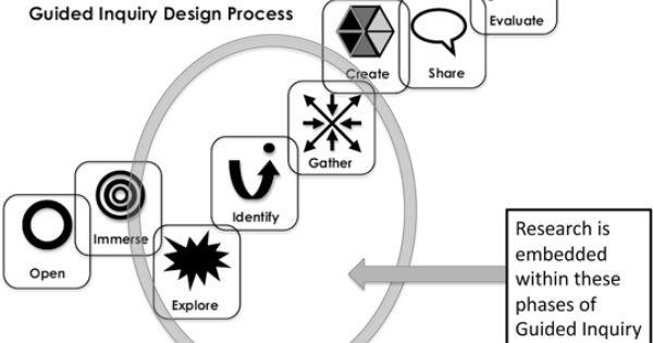 Figure 4. Guided Inquiry Design: A Framework for Inquiry