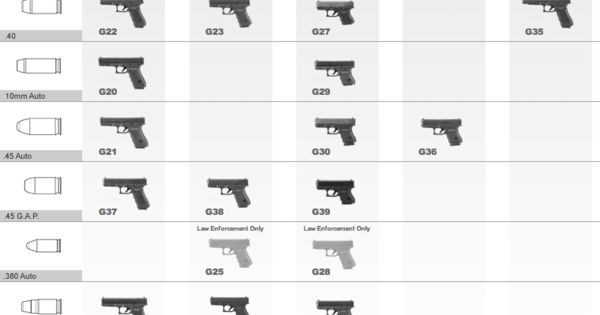 A comparison of all Glock pistols available in the U.S