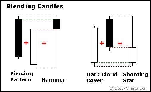 Blending Candles (Piercing Pattern + Hammer / Dark Cloud