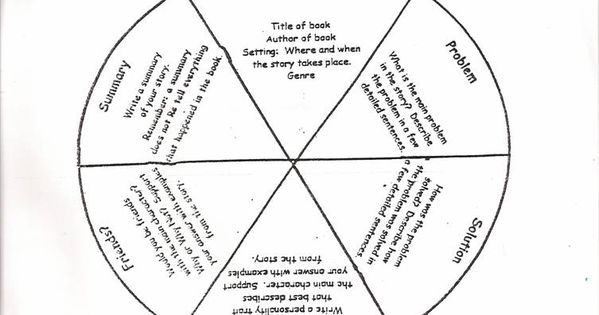 Here are some ideas for what to write on each slice of