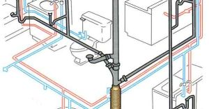 This is a diagram of a typical plumbing system in a