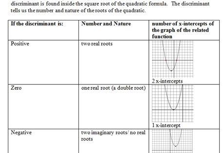 Algebraic Equations Chart