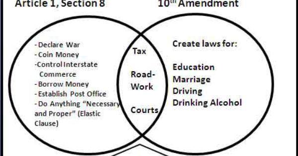 Federalism... Delegated/Enumerated powers (Federal