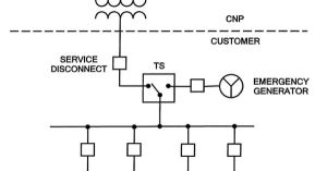 Typical oneline diagram for EPS with standby generator