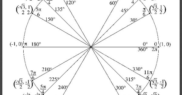The Unit Circle. I can solve a parametric equation and