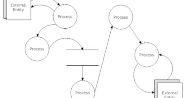 Simple view of Data Flow Diagram creation: http://www