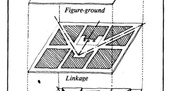 Three major approaches to urban design: 1. Figure-ground