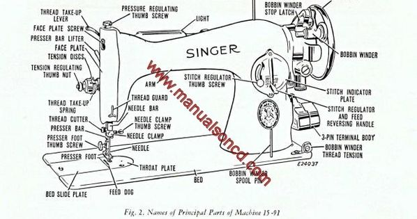 Singer 15.91 Sewing Machine Instruction Manual. Covers