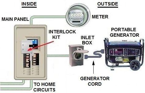 wiring diagram manual transfer switch 1996 honda accord fuse box for interlock | electrical upgrade pinterest ...