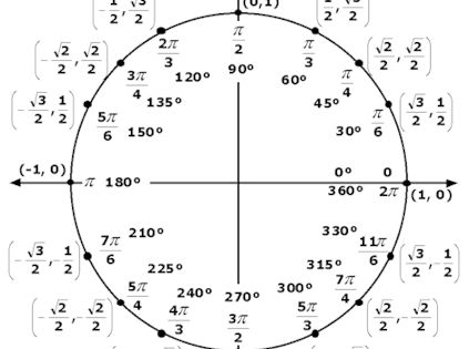 Christine touched on the topic of trigonometry, think my