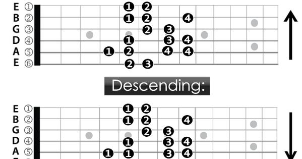 Guitar Fingering Chart- A Spanish Dominant Scale Diagram