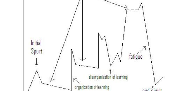 Learning curve is a graphical representation of the extent