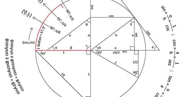 thebeautyofmathematics: Trigonometry Reference Circle
