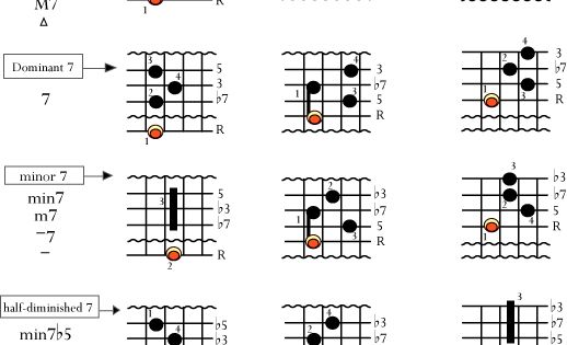 Basic jazz chords. This is a great site. Highly