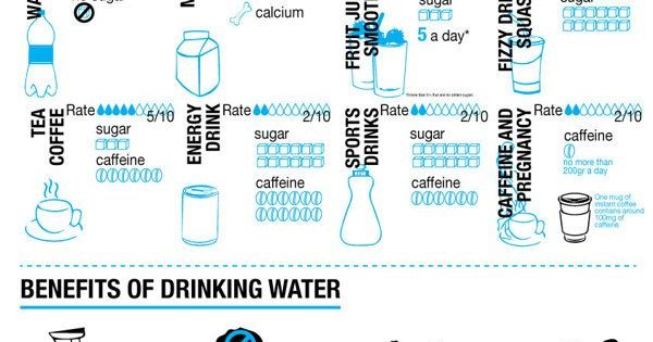 Drinking Water And The Benefits!