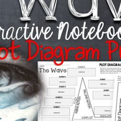 Hunger Games Plot Diagram 1970 Mobile Home Wiring The Wave, By Todd Strasser: Interactive Notebook Puzzle |
