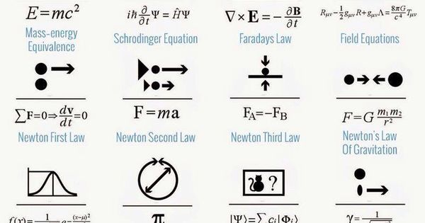 The Law of the Universe. Equations that govern our