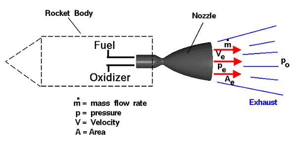 Computer drawing of a rocket nozzle with the equation for
