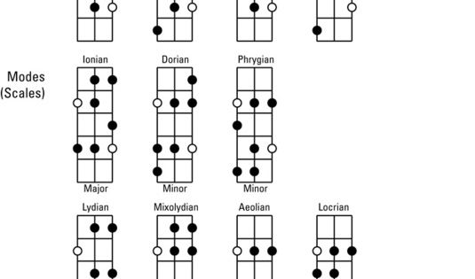 Music download, Guitar tips and Charts on Pinterest