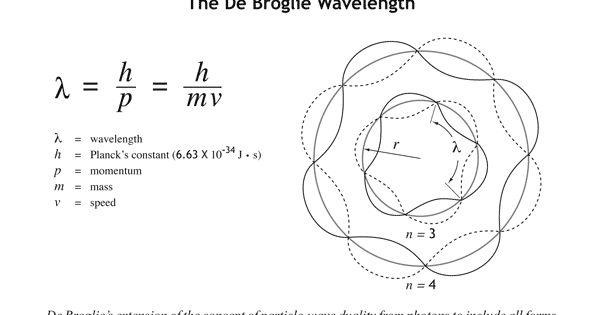 De Broglie wavelength formula and diagram. (and a symbol