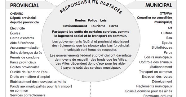 3 levels of government French Shared responsibilities for
