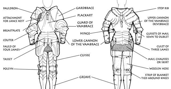 bikiniarmorbattledamage: helpyoudraw: Armor Tutorials and