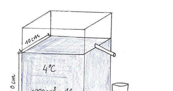 Die Dichte des Wassers beträgt bei 4 °C 1 g/cm³. Das heißt 1000 cm³ Wasser (1 Liter) haben eine