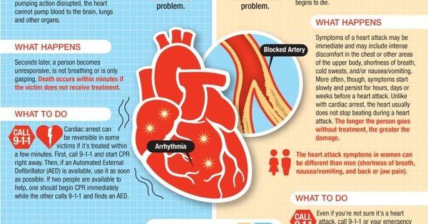 Cardiac Arrest vs Heart Attack  Nursing  Pinterest