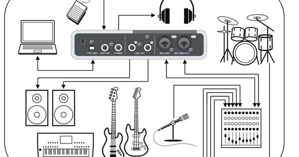Live demo gear diagram using a Steinberg CI2 tied to the