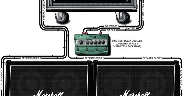 A detailed gear diagram of Ace Frehley's stage setup that