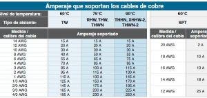 Tabla de Amperajes vs AWG | Electronics | Pinterest | Solar