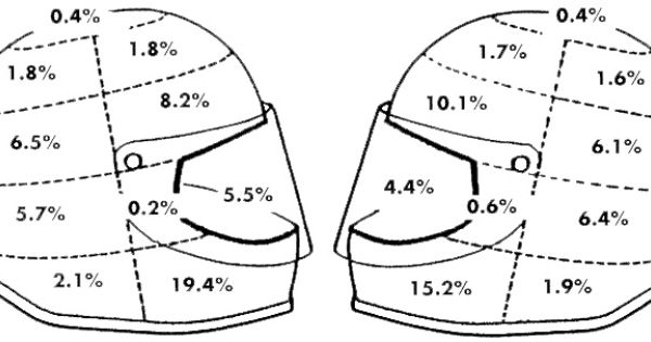 Diagram helping to demonstrate the percentage of impact on