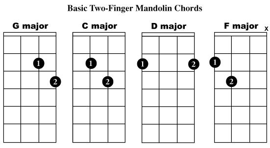 Beginner Mandolin Lessons. Basic chords G,C,D & F,C,G