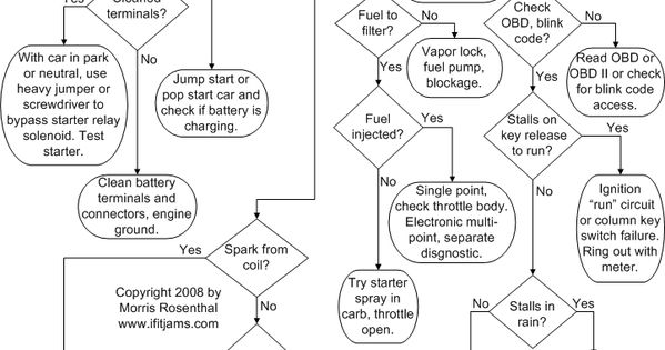 Flowchart to diagnose why car won't start and run. I know