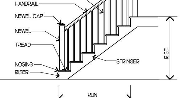 Designing stairs is more intricate task than many people