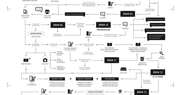 Wonderful • Creative Process Chart The process chart