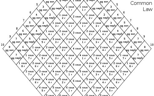 Canon Law Relationship Chart. A handy tool for genealogy