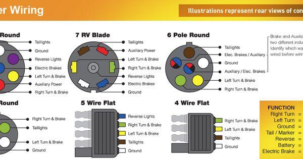 American 3 Wire Plug Wiring Diagram Trailer Wiring Color Code Diagram North American Trailers