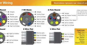 Trailer Wiring Color Code Diagram, North American Trailers  | trailer stuff | Pinterest