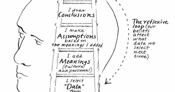 """Reflection on Dialogue and Peter Senge's """"Ladder of"""